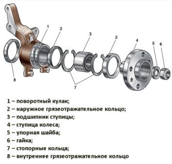 Устройство передней подвески ВАЗ 2110, 2112, 2111